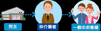 売主 → 仲介業者 → 一般のお客様